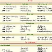 Bảng các đơn vị đo lường của Anh-Mỹ