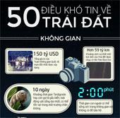 50 điều khó tin về Trái đất