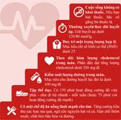 7 bước để trái tim khỏe