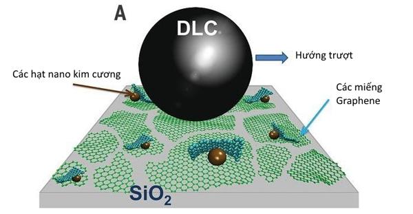 """Vật liệu """"siêu trơn"""" giúp loại bỏ ma sát từ graphene và kim cương"""