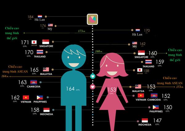 Những con số thú vị về chiều cao trung bình trên thế giới