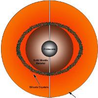 Biển nham thạch trong lòng địa cầu hình thành thế nào?