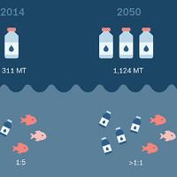 Nhựa sẽ thay cá phủ kín đại dương vào năm 2050