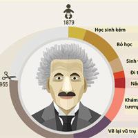 Sự nghiệp và đời tư của Albert Einstein