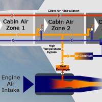 Máy bay cung cấp không khí cho hành khách như thế nào