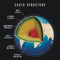 Khám phá mới về sức nóng của lớp phủ lõi Trái đất