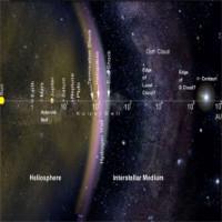 """Sao lùn đe dọa dội """"mưa"""" tiểu hành tinh vào hệ Mặt Trời"""