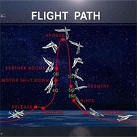 Tỷ phú Richard Branson hoàn thành chuyến bay đầu tiên vào không gian