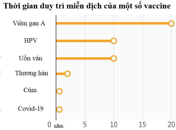Vaccine Covid-19 có thời gian duy trì miễn dịch dưới 1 năm, theo các nghiên cứu mới đây.