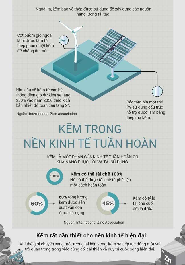 Tìm hiểu các khả năng của Kẽm (Zn) - Kim loại được sử dụng nhiều thứ 4 thế giới