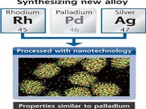 Chế tạo thành công hợp kim tương tự palladium